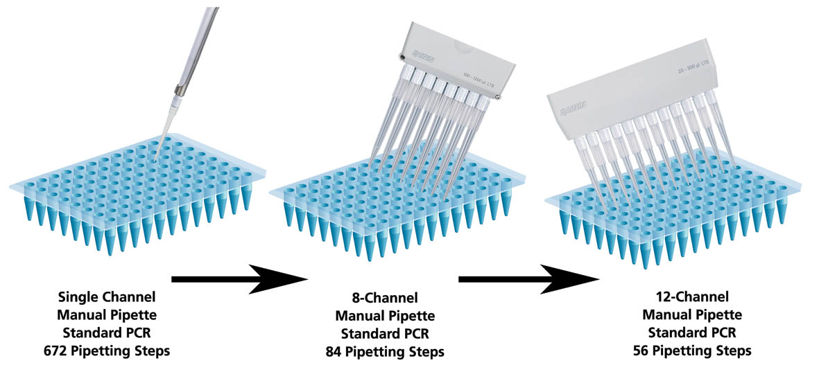 how to use multi channel pipette