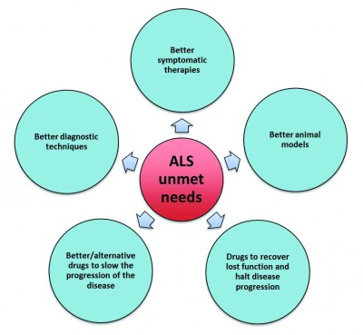 overcoming the barrier to als laboratory news