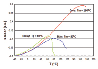 Figure 3: image shows the thermo-mechanical scans defining glass transition (Tg) and melt (Tm) temperatures.