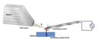 Figure 4: Another method for mechanical property characterisation is Lorentz Contact Resonance imaging (LCR).
