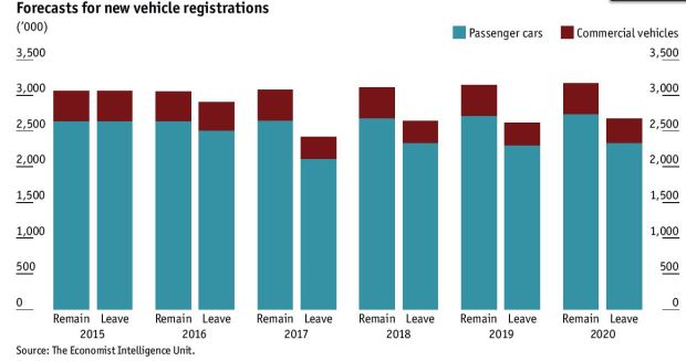 forecasting and new car registrations German automakers predict growth despite tariff risk  in june, new-car  registrations were 4 percent higher than in the year-earlier period.