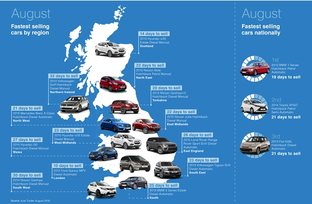 Auto Trader Names Bmw 1 As Fastest Selling In August