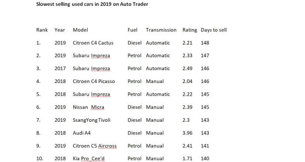 Auto Trader Names Uk Dealers Slowest Selling Used Cars In 2019