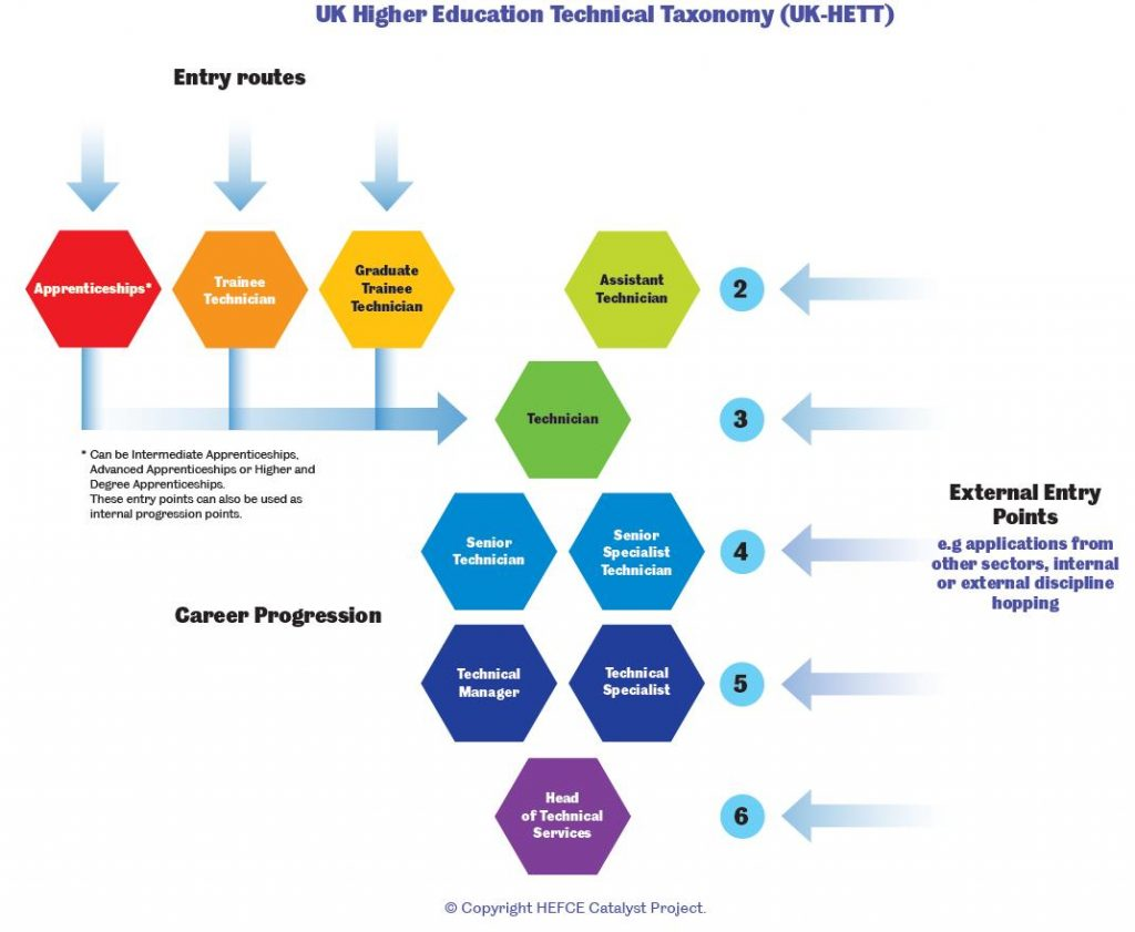 Illustration of the HE Technical Taxonomy from Guidance for the UK HE Technical Taxonomy (UK-HETT) & Competency Framework (Consultation Document).