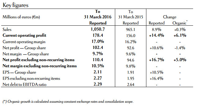 Rémy Cointreau sees operating profit jump 6.1%