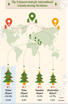 ForwardKeys Pinpoints US As Top Christmas Travel Destination - The 6 busiest north american airports at christmas