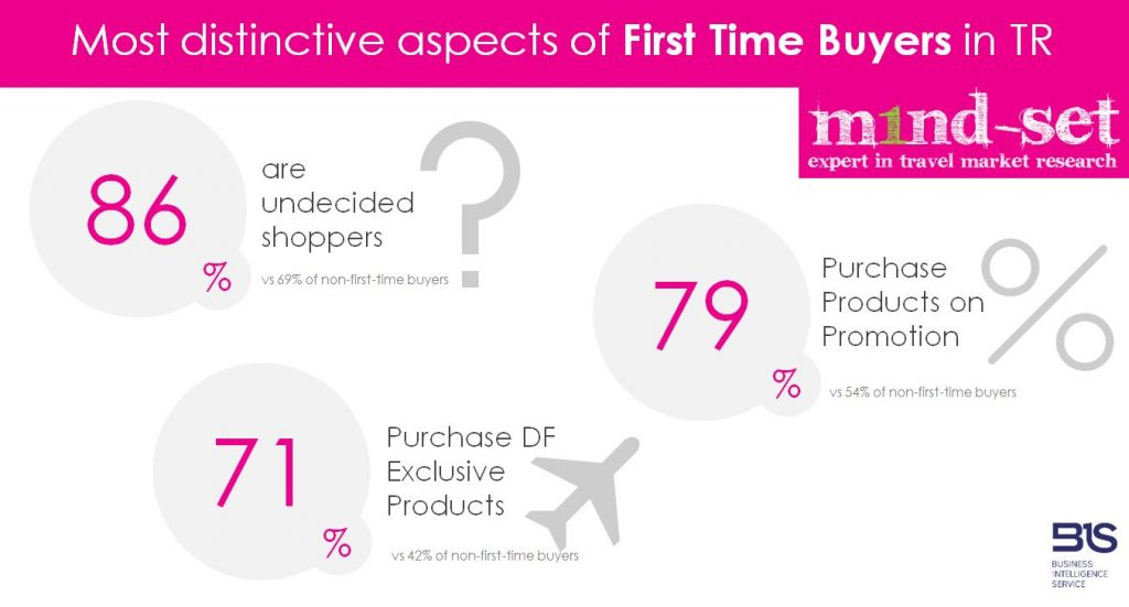 Exclusives, dedicated promotions influence first-time duty